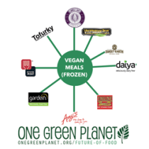 One Green Planet Future of Food