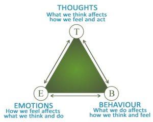 Thoughts, feelings, behaviors, Internal GPS