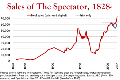 The Spectator's growth