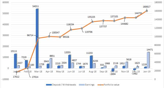 one million journey january 2019