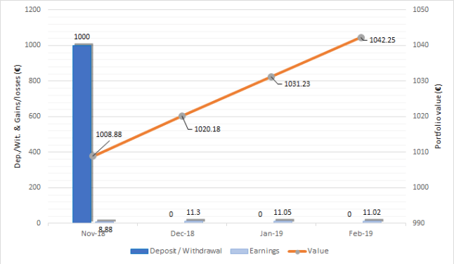 Portfolio evolution Fast Invest Feb-19 one million journey