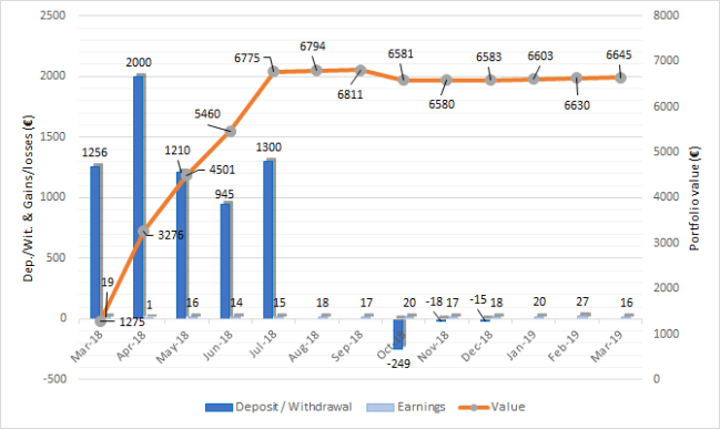 Housers portfolio performance one million journey