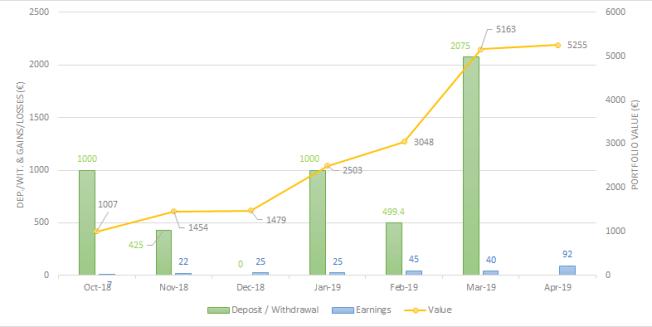 Envestio portfolio evolution Apr-19 one million journey