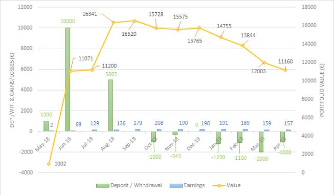 Portfolio evolution Grupeer Apr-19 one million journey