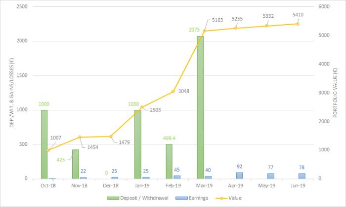 Envestio June 2019 One million Journey