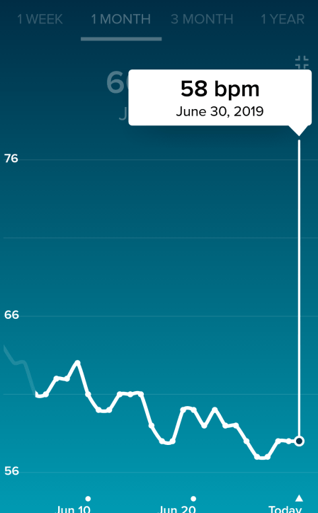 Resting heart rate one million journey