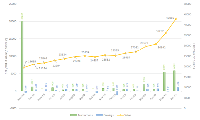 Vanguard portfolio june 2019 one million journey