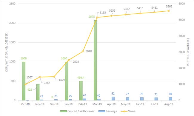 Envestio One million journey august 2019