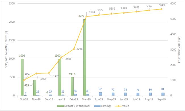 Envestio September 2019 one million journey