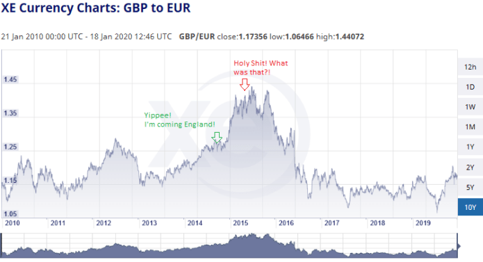 Pound Euro Exchange Rate Currency risk