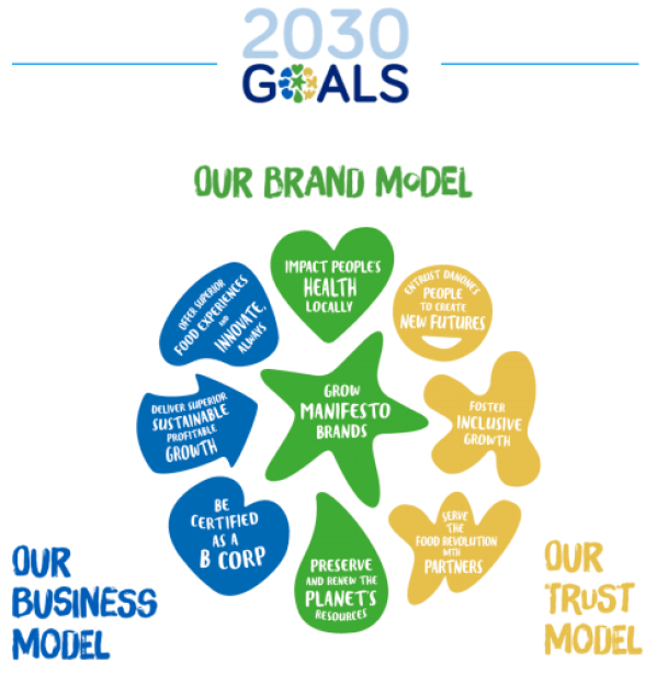 Danone's brand and business model