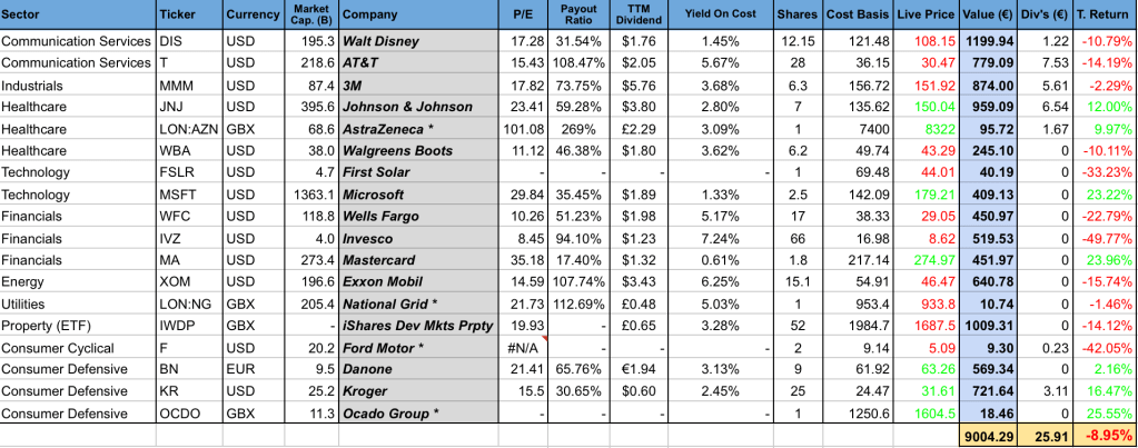 Dividend portfolio holdings April 2020 one million journey
