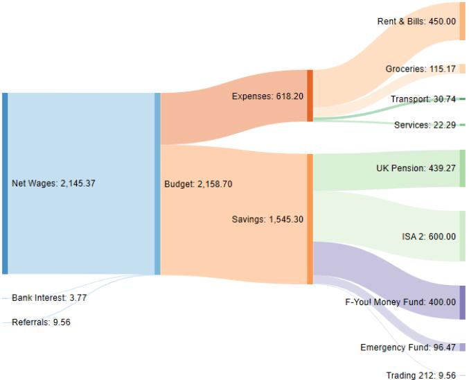 Cash Flow Sankey Diagram April 2020