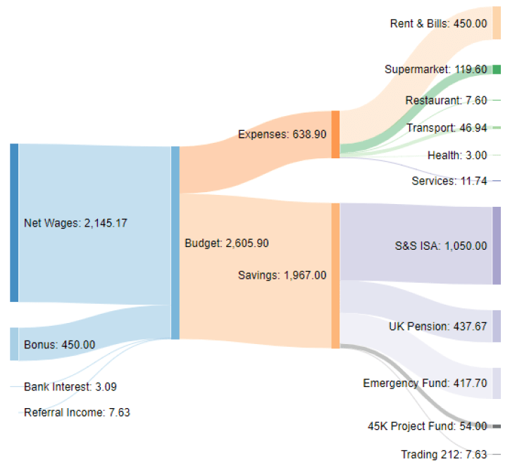 Income and expenses Sankey diagram Jun-20