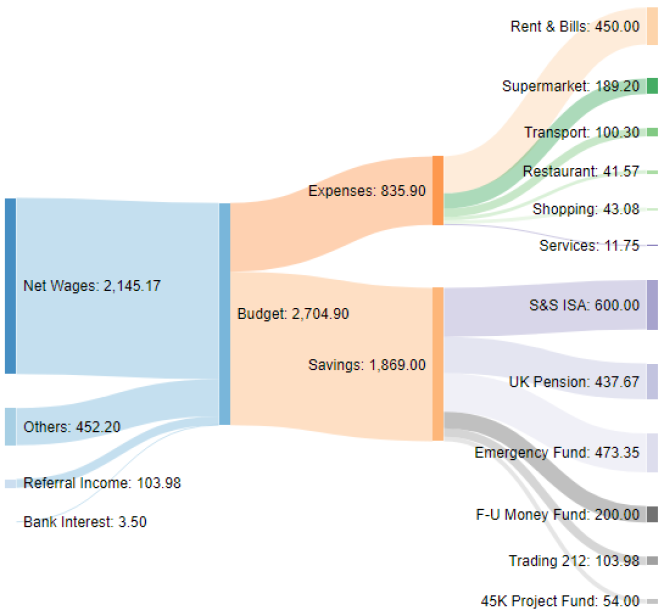Income and expenses Sankey diagram Jul-20