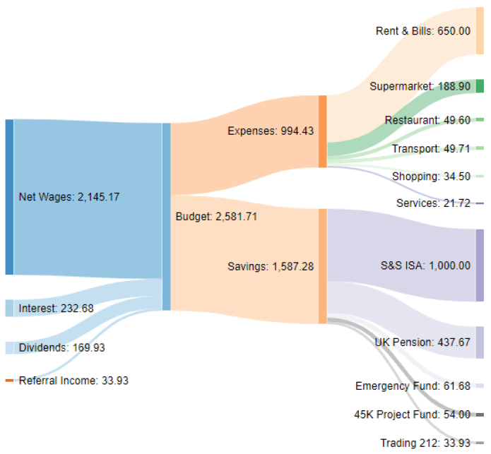 Income Sankey diagram October 2020 one million journey
