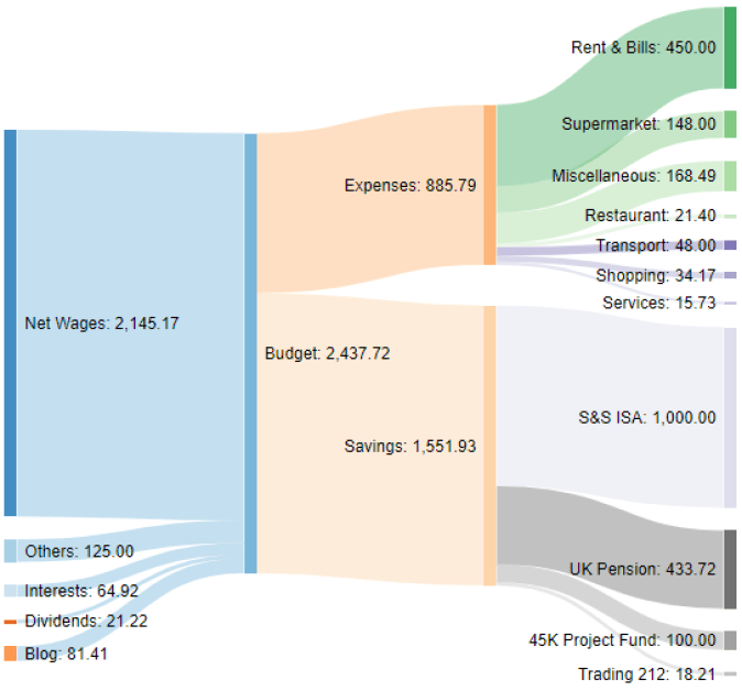 Income Sankey diagram November 2020 one million journey