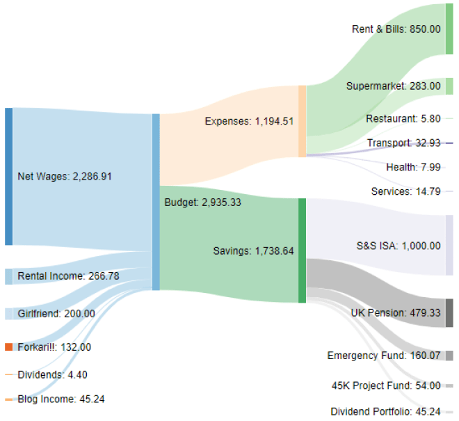 Income Sankey diagram January 2021 one million journey