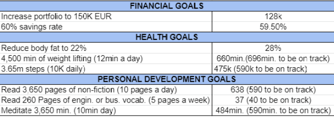Goals and habits February 2021