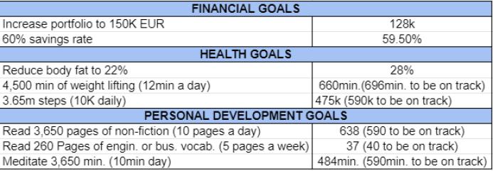 Goals and habits February 2021