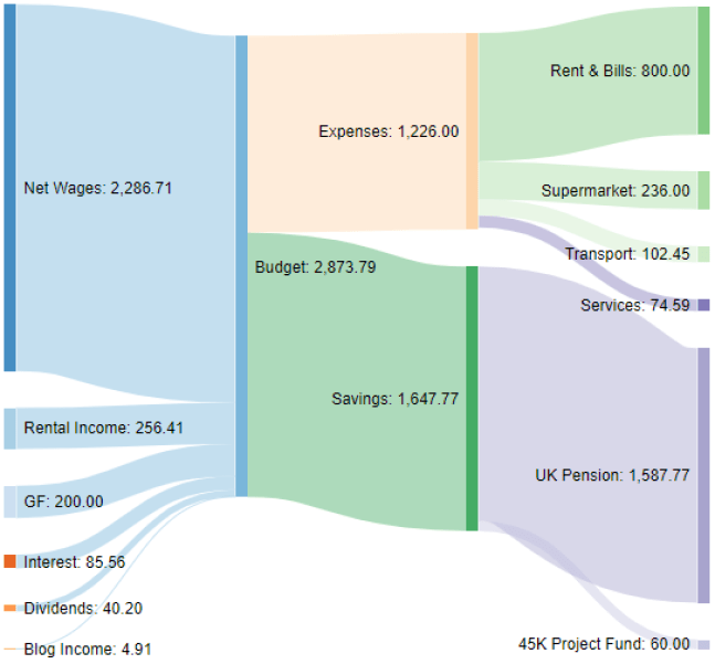 Income Sankey diagram March 2021 one million journey