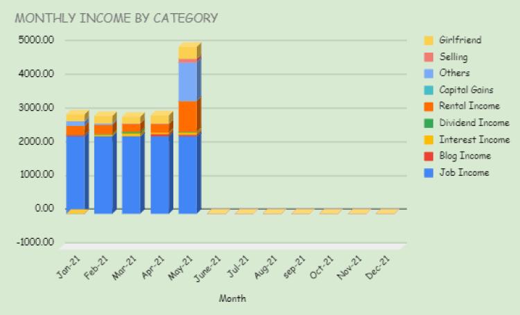 Income chart May 2021