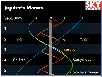 Jupiters Moons To Disappear One Minute Astronomer