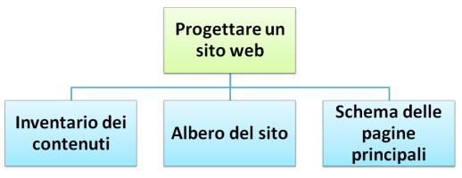 come progettare sito web