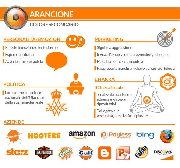 Creare un sito web: grafica web