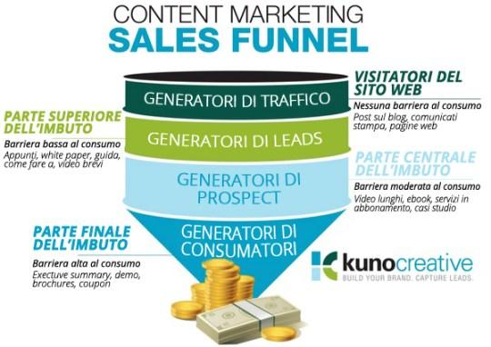 funnel marketing