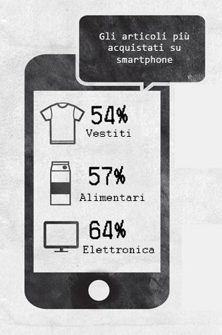 decisione d'acquisto smartphone