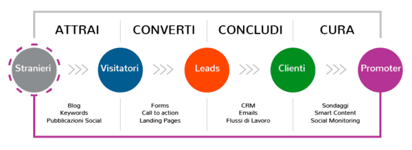 social media marketing per il turismo inbound marketing