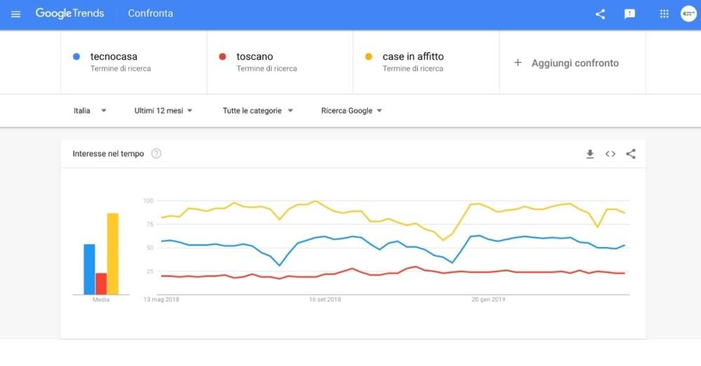 Google trends ricerca di servizi e prodotti