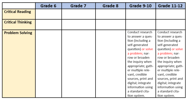 Missouri English Language Arts Standards (6-12)