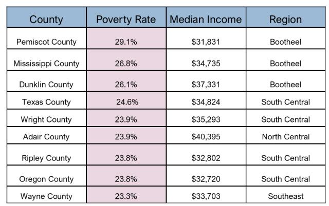 Poverty in Missouri