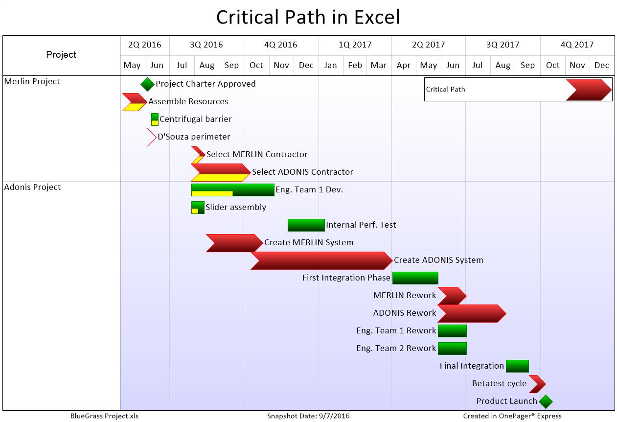 Download Gantt Chart Excel Step By Step