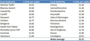 carbon footprint of Welsh counties