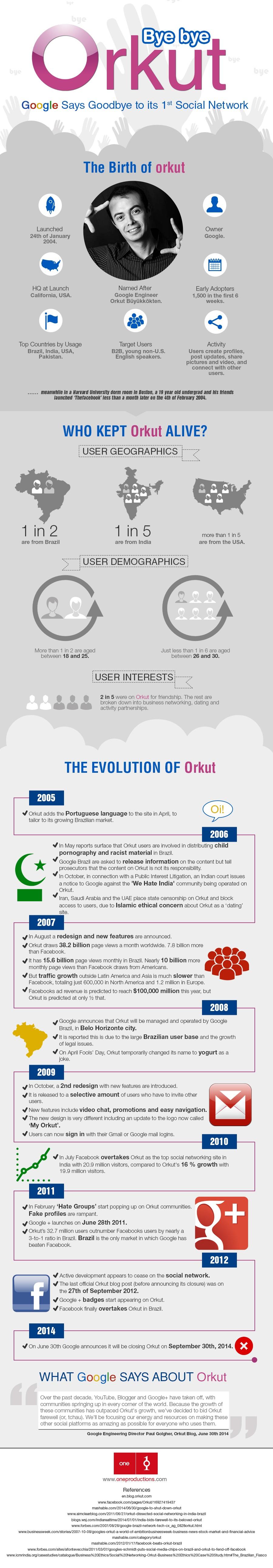 orkut bye bye