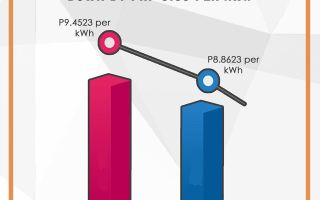 Meralco rate decrease Power PH Infographics