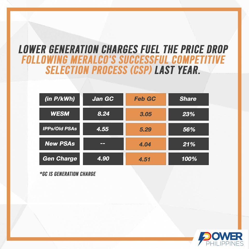 Meralco rate decrease Power PH Infographics