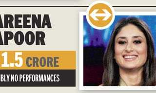 Price of Kareena Kapoor to Perform at Weddings