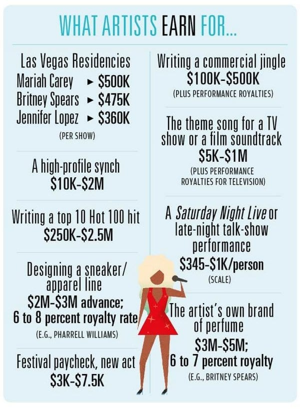 Here's how much Hollywood Artists get paid