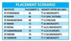 Another hike in salaries of IIT placements!