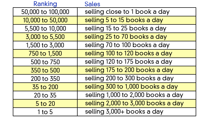 5-AmazonRankingChart How to Research Your Golden Topic for Your Next eBook