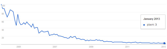 Graph showing searches for PBEM drop 97% since 2004