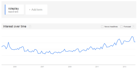 "Googles for the word ""roleplay""  2009-2013"