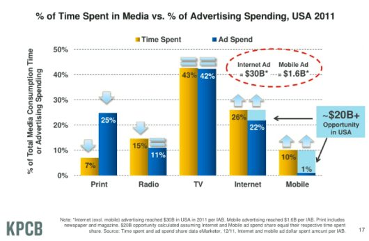 disparity-time-spent-ad-vs-medium-2011 (1)