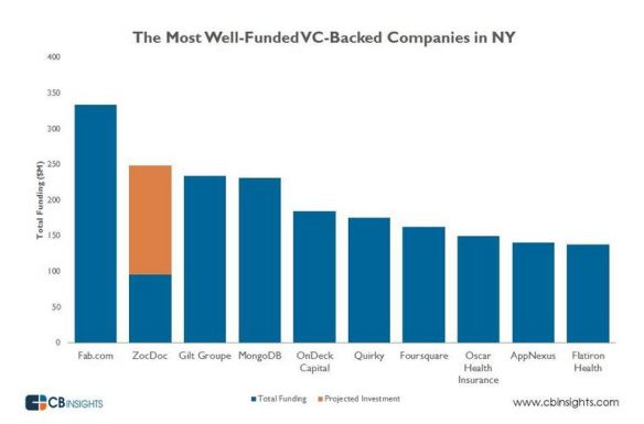 NYC top 10 startups