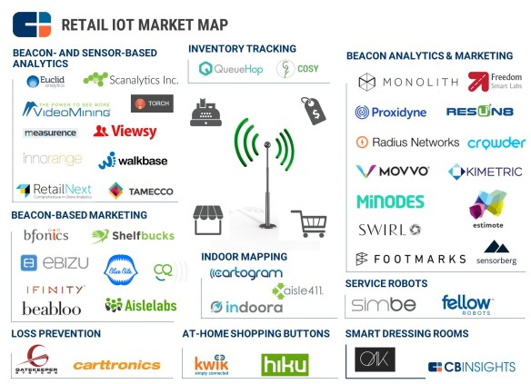 retail-iot-market-map
