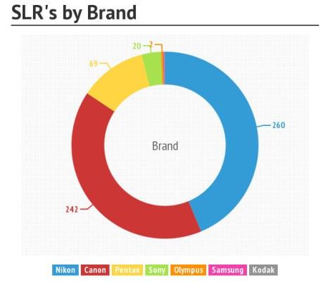 SLRs-by-brand